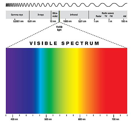 awas! blue light di monitor lebih berbahaya dari ultraviolet. yuk, atasi dengan cara ini Awas! Blue Light di Monitor Lebih Berbahaya dari Ultraviolet. Atasi dengan Cara Ini spectrum