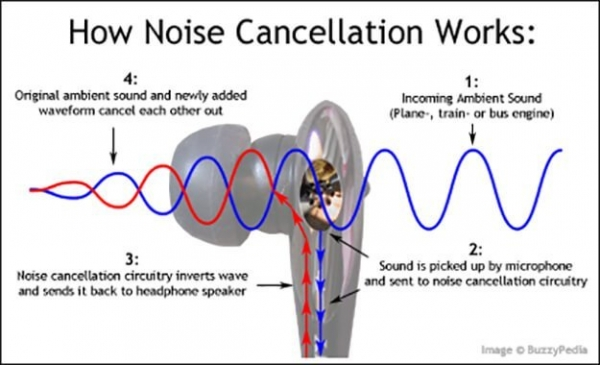 noise cancellation headset Kenali Teknologi Peredam Bising pada Earphone, TWS, dan Headset noise cancellation 600x365