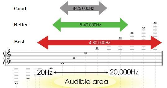 headset Tentukan Kualitas Headset Gaming Hanya dari 5 Hal Ini Saja rentang suara