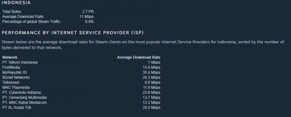 internet Inilah Ranking Provider Layanan Internet versi Steam. Siapa yang Paling Lemot? daftarsteam1 600x242