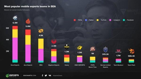 chart esports terpopuler evos Tim Esports Indonesia Terpopuler di Asia Tenggara. Ada Evos dan Bigetron esports chart asia 600x337