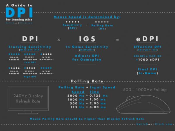 dpi mouse gaming dpi mouse Rumus Pengaturan DPI Mouse Gaming yang Tepat untuk Berbagai Jenis Game dpi 600x450